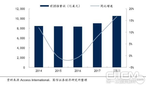 全球 Top 35 高空作业平台制造商营收稳健增长