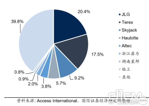 全球高空作业平台制造商竞争格局