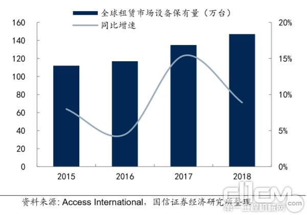 全球高空作业平台租赁设备保有量近 150 万台
