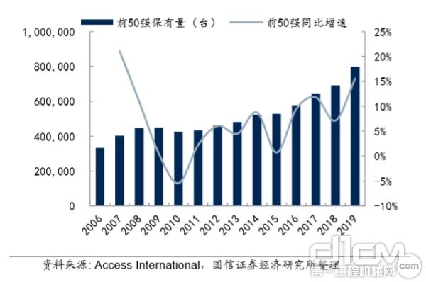 全球高空作业平台租赁商前 50 强设备保有量 2019 年增速为 15.6%