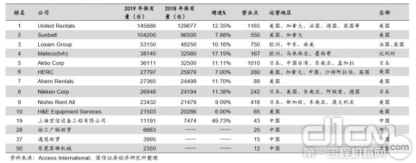 全球高空作业平台租赁商排名情况