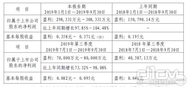 徐工机械2019年前三季度净利同比预增97.85%~104.48%