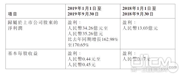 中联重科2019年前三季度业绩预告