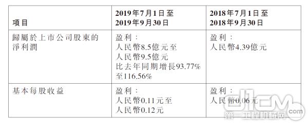 中联重科2019年9月业绩情况