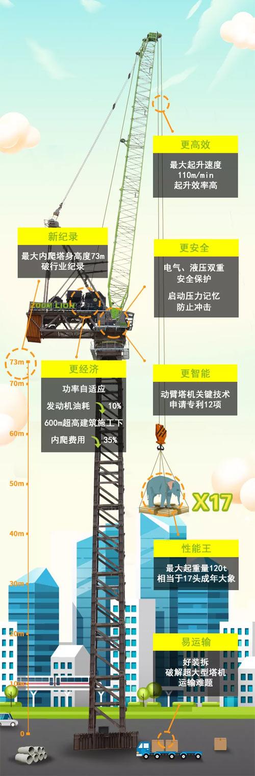 中联重科全球最大吨位内爬式动臂塔机