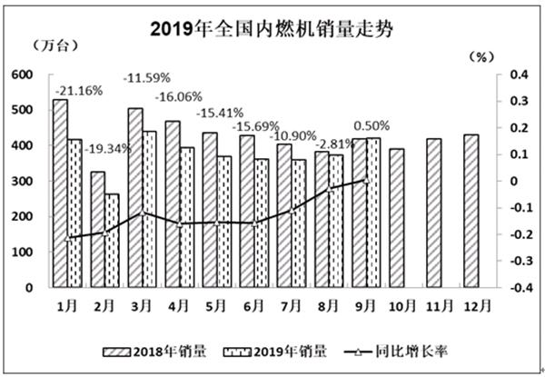2019年9月内燃机销量421.45万台 环比较大幅度增长