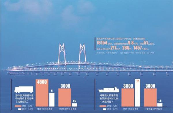 港珠澳大桥通车一周年
