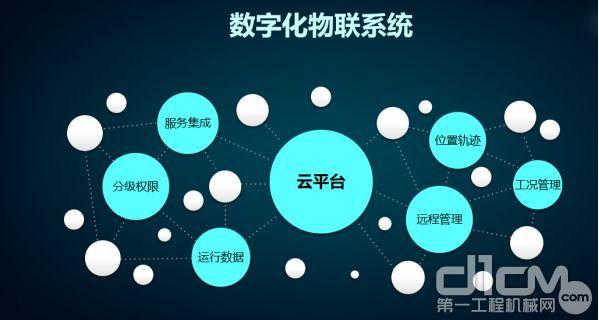 智能物联网系统