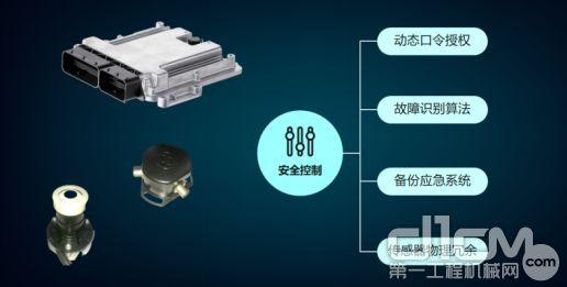 符合欧盟最高标准的安全型控制器和多种传感器双备份