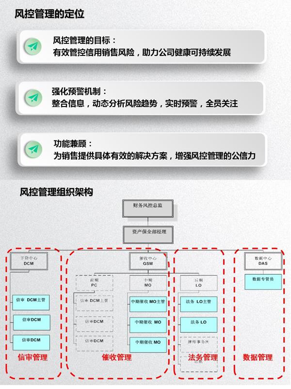 图:风控管理的定位与风控管理组织架构