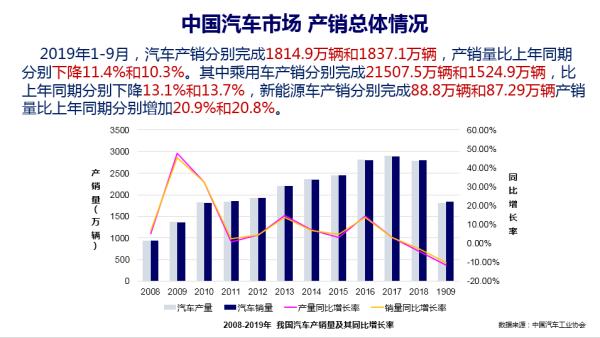 中国汽车市场产销总体情况