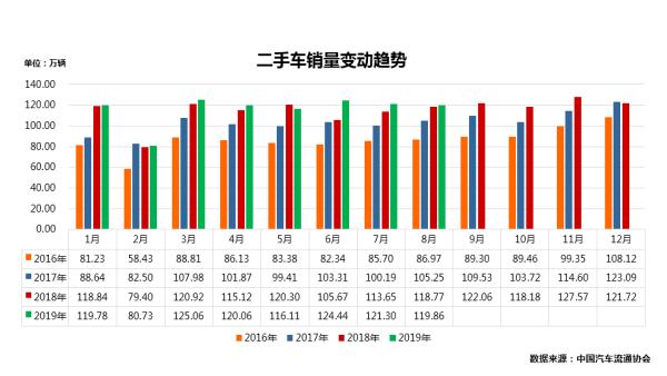 汽车总量月度销量变动趋势