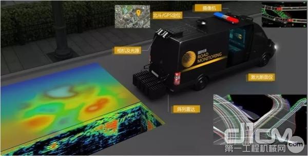 道路CT——创新的NDT智能道路综合检测车
