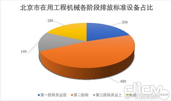 北京市在用工程机械满足各阶段排放标准设备占比(数据截止2017年底)