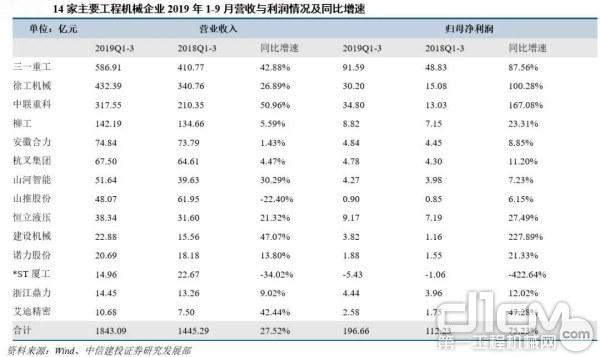 14家主要企业营收与利润情况及同比增速
