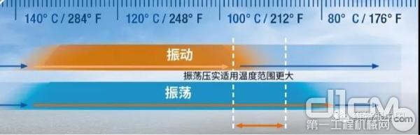 振荡压实适用温度范围更大