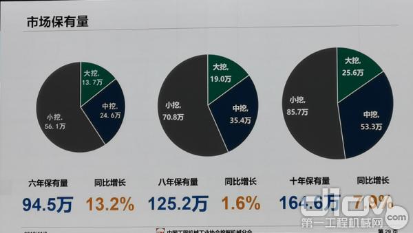 图8 国内挖掘机械市场保有量估计值及同比变化