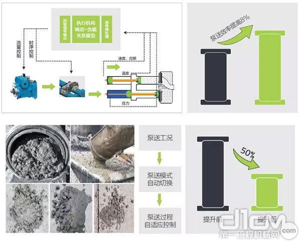 高精高效泵送控制技术(APC)概况