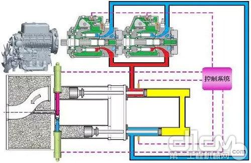 产品采用双泵双回路闭式液压系统