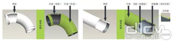 中联4.0管道技术