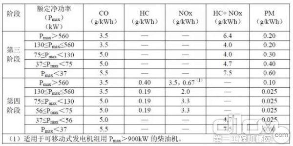 非道路移动机械国三及国四排放污染物限值对比