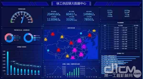 徐工供应链大数据中心