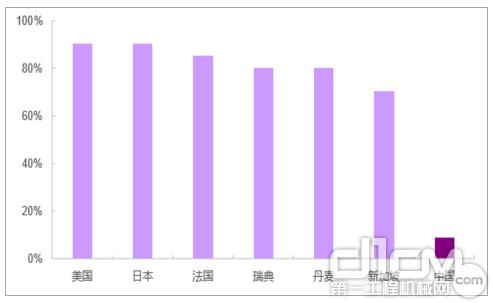 中国装配式建筑渗透率与主要发达国家对比(2017年)