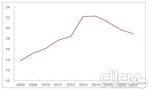 建筑业农民工占比近年呈下降趋势(%)