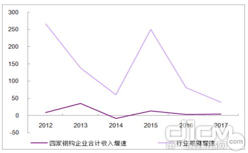 四大钢构企业合计收入增速与装配式建筑行业增速比较(%)