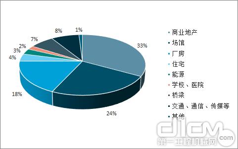 已竣工有一定规模的钢结构项目分类占比(2016年)