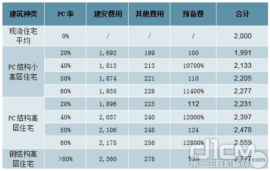 每平米装配式住宅投资造价估算(元/平方米)