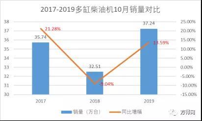 10月柴油机销量增长