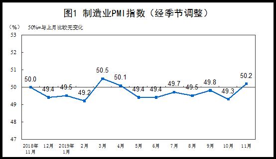 国家统计局:11月PMI为50.2% 比上月上升0.9个百分点