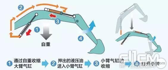采用小臂合流系统