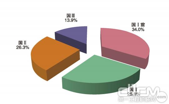 图7 按排放标准阶段划分的365bet体育PM排放量构成