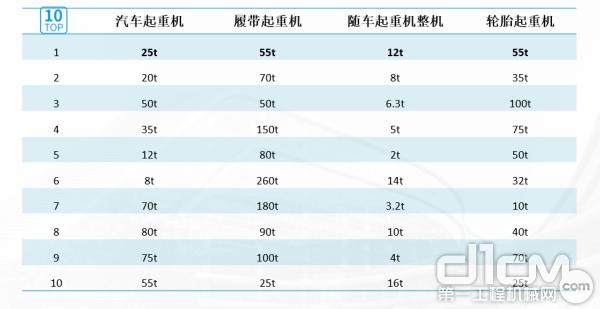 当前市场最畅销的TOP10工程起重机产品(吨位)