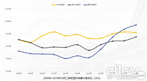 2009年-2019年10月三种机型市场集中度变化