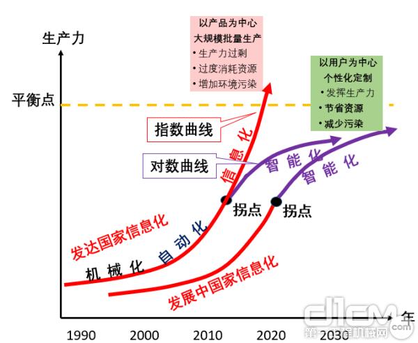 信息化和智能化的生产力发展曲线