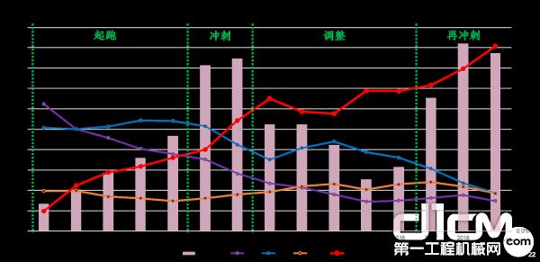 挖掘机销量与品牌系列占有率变化