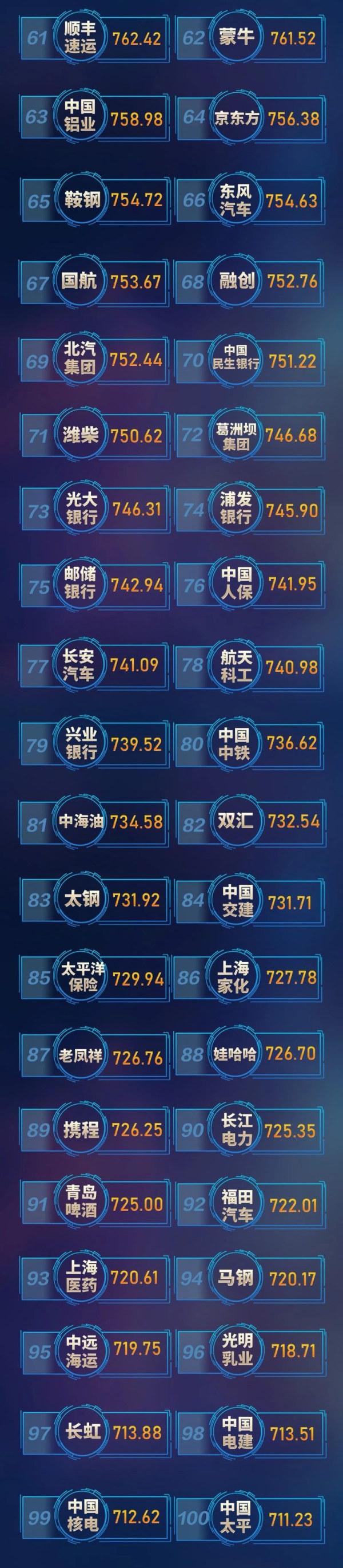 """""""中国品牌发展指数""""100榜单"""
