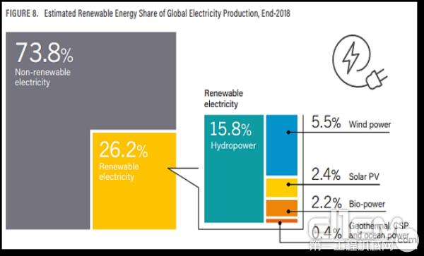 2018年全球能源类型发电量占比