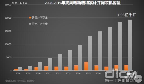 2008-2009年我国风电新增和累计并网装机容量