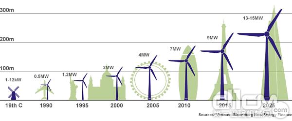 风机轮毂高度逐年增加