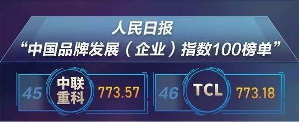 """《人民日报》权威发布""""中国品牌发展(企业)指数100榜单"""",中联重科位列45名"""