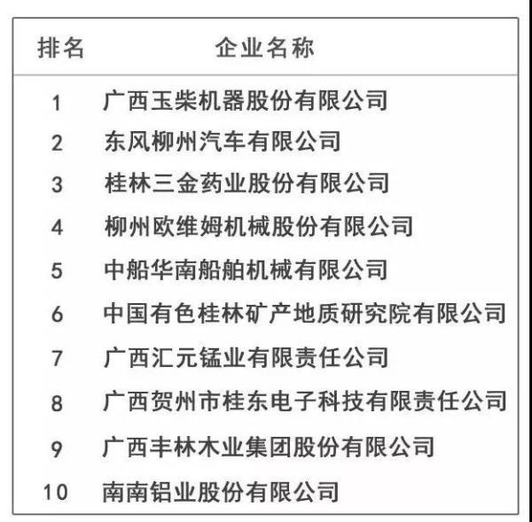 广西高新技术企业创新能力10强