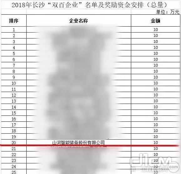 """2018年长沙""""双百企业""""名单及奖励资金安排"""