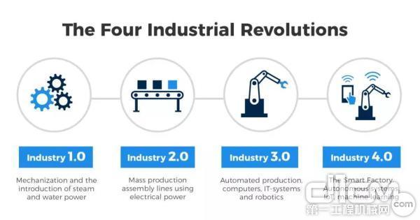 2019-2024年全球工业4.0市场规模将达1566亿美金