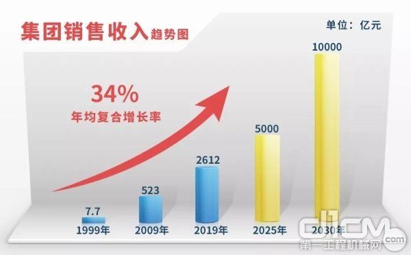 潍柴集团销售收入趋势图