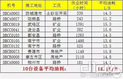 PC215-10M0平均油耗