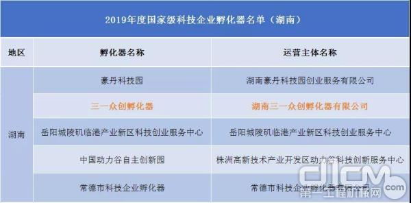 2019年度国家级科技企业孵化器名单